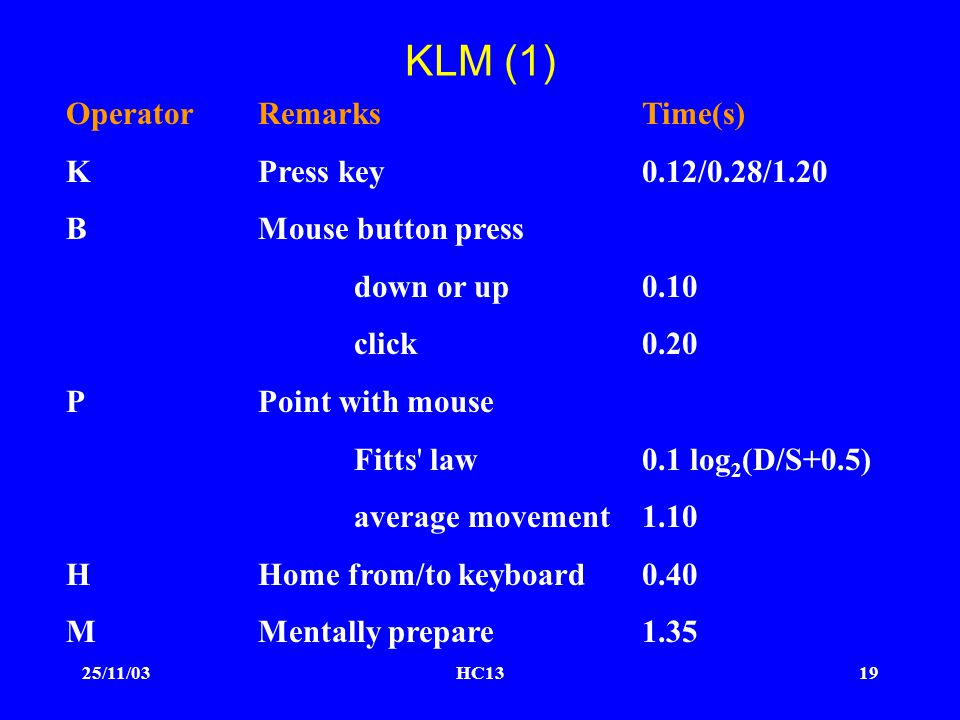 25/11/03HC1319 KLM (1) OperatorRemarksTime(s) KPress key0.12/0.28/1.20 BMouse button press down or up0.10 click0.20 PPoint with mouse Fitts law0.1 log 2 (D/S+0.5) average movement1.10 HHome from/to keyboard0.40 MMentally prepare1.35