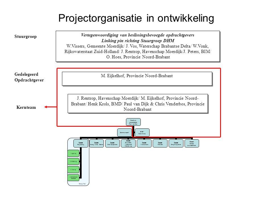 Projectorganisatie in ontwikkeling Energy Web Vertegenwoordiging van beslissingsbevoegde opdrachtgevers Linking pin richting Stuurgroep DHM W.Vissers,
