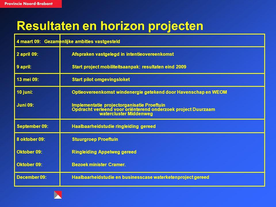 Resultaten en horizon projecten 4 maart 09: Gezamenlijke ambities vastgesteld 2 april 09: Afspraken vastgelegd in intentieovereenkomst 9 april: Start