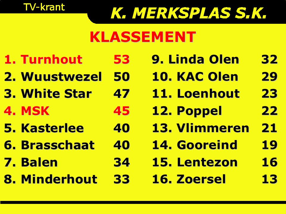 1. Turnhout 53 2. Wuustwezel50 3. White Star47 4. MSK45 5. Kasterlee40 6. Brasschaat40 7. Balen34 8. Minderhout 33 KLASSEMENT 9. Linda Olen32 10. KAC