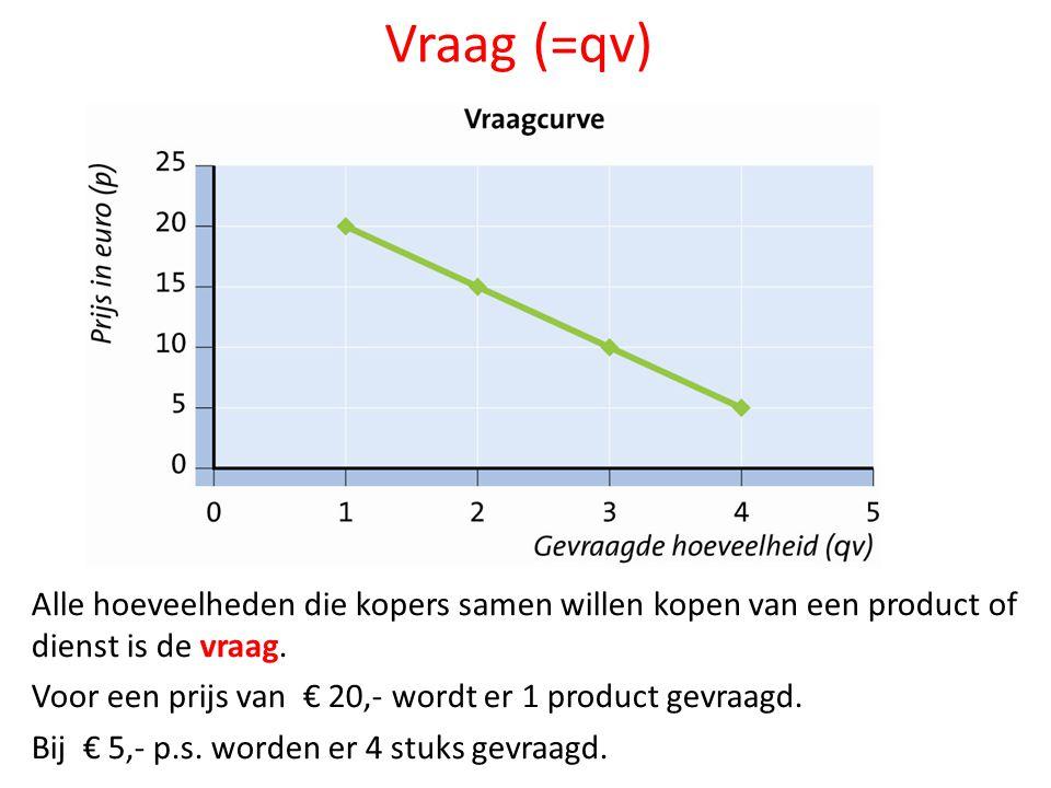 Qv= gevraagde aantal P= prijs van een product Qv kalkoenen= -20P + 600