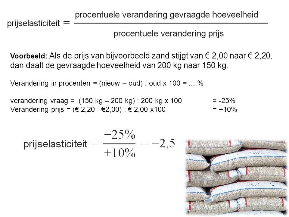 Voorbeeld: Als de prijs van bijvoorbeeld zand stijgt van € 2,00 naar € 2,20, dan daalt de gevraagde hoeveelheid van 200 kg naar 150 kg.