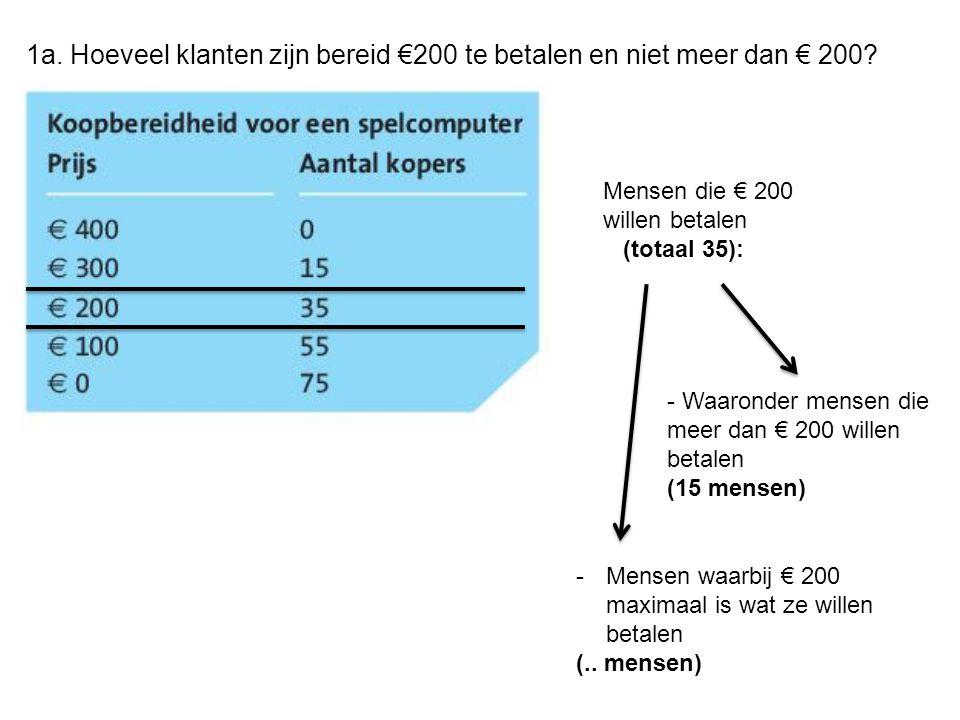 Vraag 6 Verandering van de prijs: Verandering van de vraag: Prijselasticiteit van de vraag naar spelcomputers: -1.1 Als de prijs met 1% stijgt daalt de vraag met -1.1% =