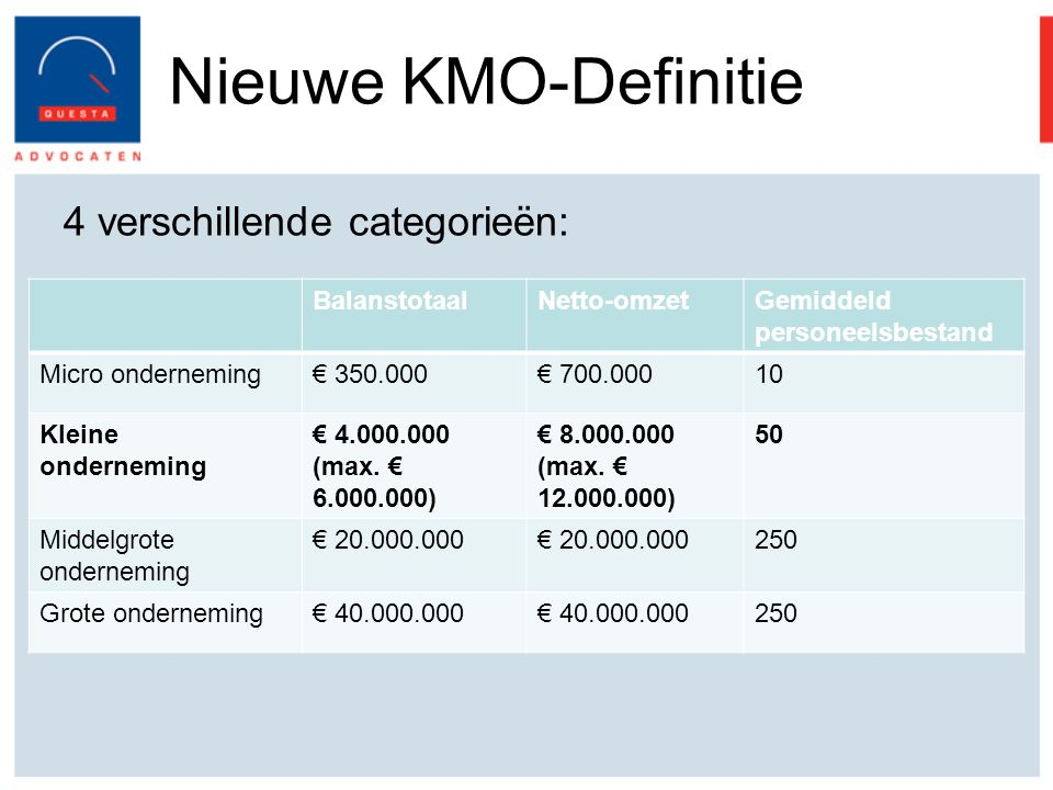 Nieuwe KMO-Definitie 4 verschillende categorieën: BalanstotaalNetto-omzetGemiddeld personeelsbestand Micro onderneming€ 350.000€ 700.00010 Kleine onderneming € 4.000.000 (max.