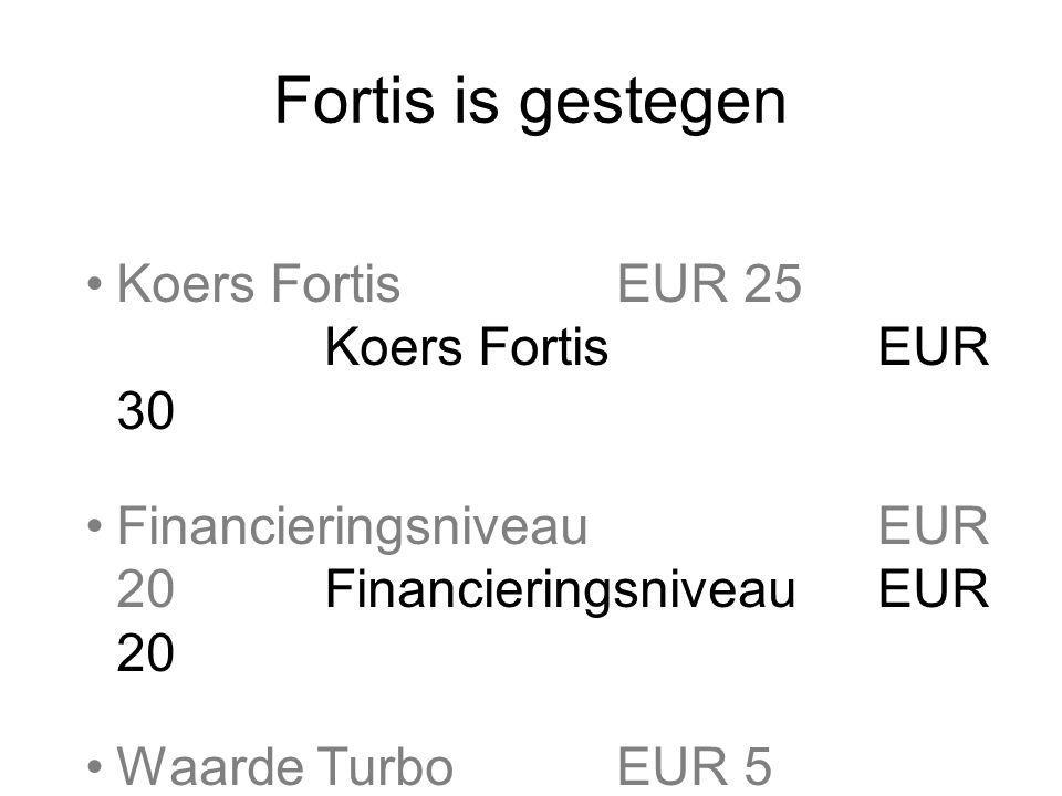 Fortis is gestegen Koers FortisEUR 25 Koers Fortis EUR 30 FinancieringsniveauEUR 20 Waarde TurboEUR 5 Waarde TurboEUR 10 Stop loss-niveauEUR 21,50Stop loss-niveauEUR 21,50 Hefboom25/5 = 5 Rendement 5/5 = 100% Fortis 1 % omhoog  Turbo 5% omhoog Fortis 1 % omlaag  Turbo 5% omlaag