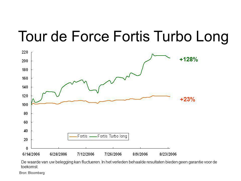 Tour de Force Fortis Turbo Long Bron: Bloomberg De waarde van uw belegging kan fluctueren. In het verleden behaalde resultaten bieden geen garantie vo