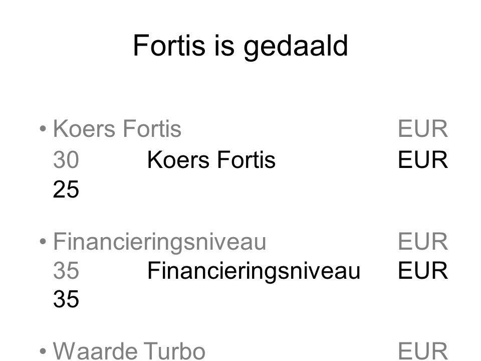Fortis is gedaald Koers Fortis EUR 30Koers Fortis EUR 25 FinancieringsniveauEUR 35 Waarde TurboEUR 5Waarde TurboEUR 10 Stop loss-niveauEUR 32,50Stop loss-niveauEUR 32,50 Hefboom30/5 = 6 Rendement 5/5 = 100% Fortis 1 % omlaag  Turbo 6% omhoog Fortis 1 % omhoog  Turbo 6% omlaag