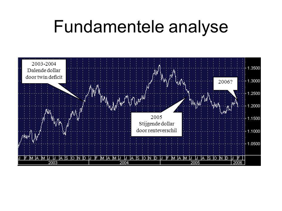 Fundamentele analyse 2003-2004 Dalende dollar door twin deficit 2005 Stijgende dollar door renteverschil 2006?