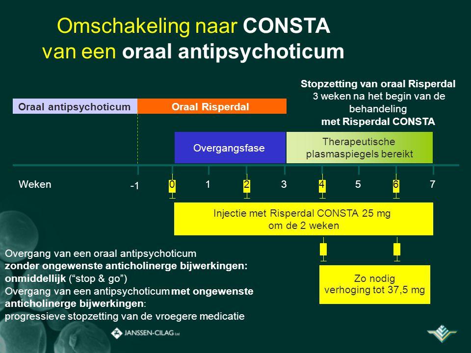 Omschakeling naar CONSTA van een oraal antipsychoticum Weken03456127 Overgang van een oraal antipsychoticum zonder ongewenste anticholinerge bijwerkingen: onmiddellijk ( stop & go ) Overgang van een antipsychoticum met ongewenste anticholinerge bijwerkingen : progressieve stopzetting van de vroegere medicatie Stopzetting van oraal Risperdal 3 weken na het begin van de behandeling met Risperdal CONSTA Oraal antipsychoticumOraal Risperdal Injectie met Risperdal CONSTA 25 mg om de 2 weken Overgangsfase Therapeutische plasmaspiegels bereikt Zo nodig verhoging tot 37,5 mg
