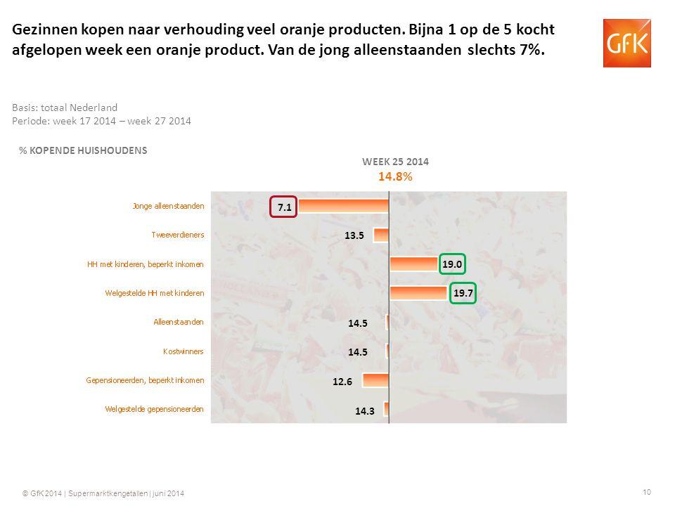 10 © GfK 2014 | Supermarktkengetallen | juni 2014 % KOPENDE HUISHOUDENS WEEK 25 2014 14.8% 19.0 14.5 12.6 14.3 13.5 7.1 Basis: totaal Nederland Periode: week 17 2014 – week 27 2014 Gezinnen kopen naar verhouding veel oranje producten.