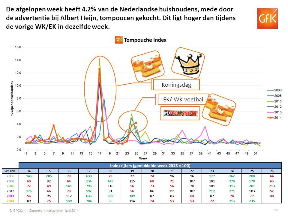 12 © GfK 2014 | Supermarktkengetallen | juni 2014 Koningsdag EK/ WK voetbal De afgelopen week heeft 4.2% van de Nederlandse huishoudens, mede door de advertentie bij Albert Heijn, tompoucen gekocht.