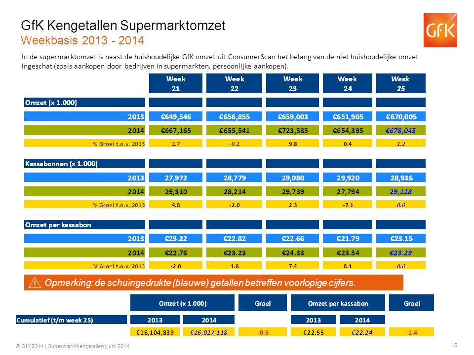 15 © GfK 2014 | Supermarktkengetallen | juni 2014 GfK Kengetallen Supermarktomzet Weekbasis 2013 - 2014 In de supermarktomzet is naast de huishoudelijke GfK omzet uit ConsumerScan het belang van de niet huishoudelijke omzet ingeschat (zoals aankopen door bedrijven in supermarkten, persoonlijke aankopen).