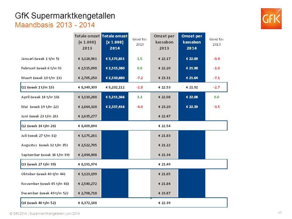 17 © GfK 2014 | Supermarktkengetallen | juni 2014 GfK Supermarktkengetallen Maandbasis 2013 - 2014