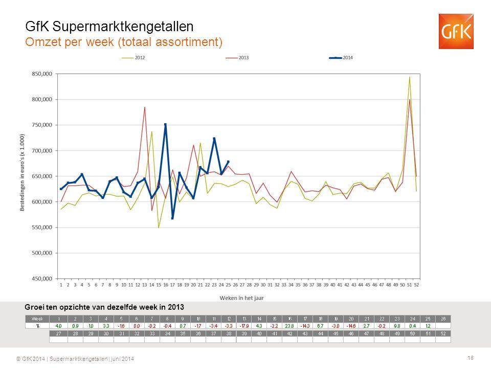 18 © GfK 2014 | Supermarktkengetallen | juni 2014 Groei ten opzichte van dezelfde week in 2013 GfK Supermarktkengetallen Omzet per week (totaal assortiment)