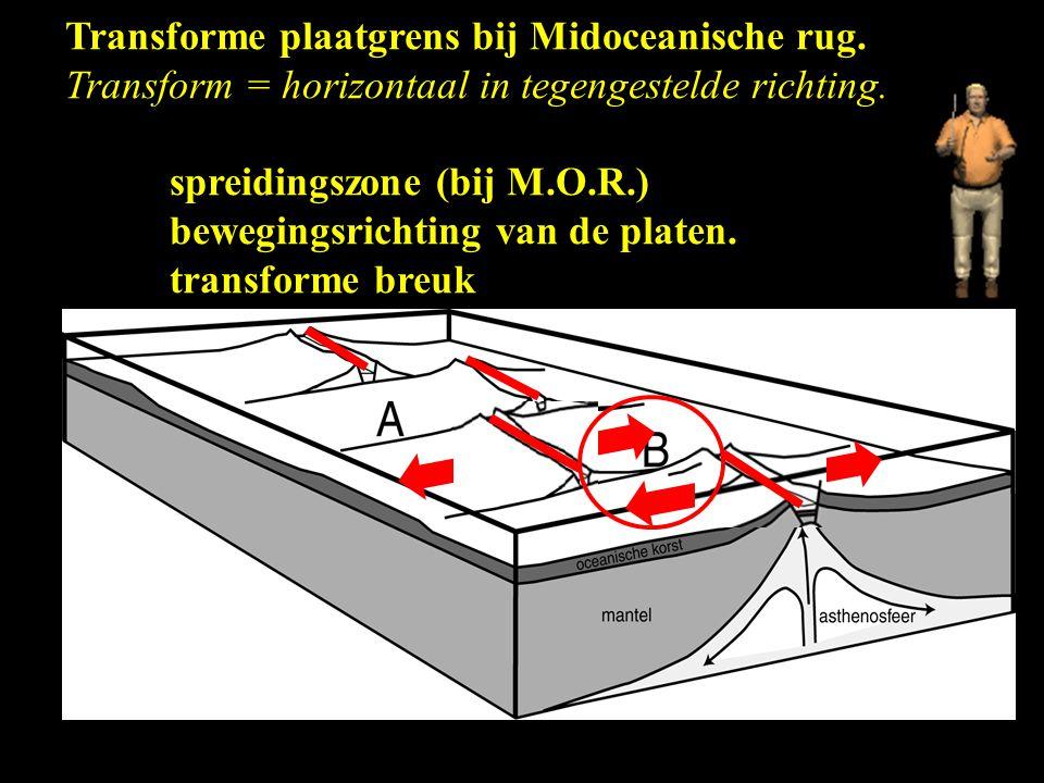 Transforme plaatgrens bij Midoceanische rug. Transform = horizontaal in tegengestelde richting. spreidingszone (bij M.O.R.) bewegingsrichting van de p