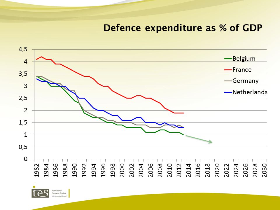 Equipment as % of defence total