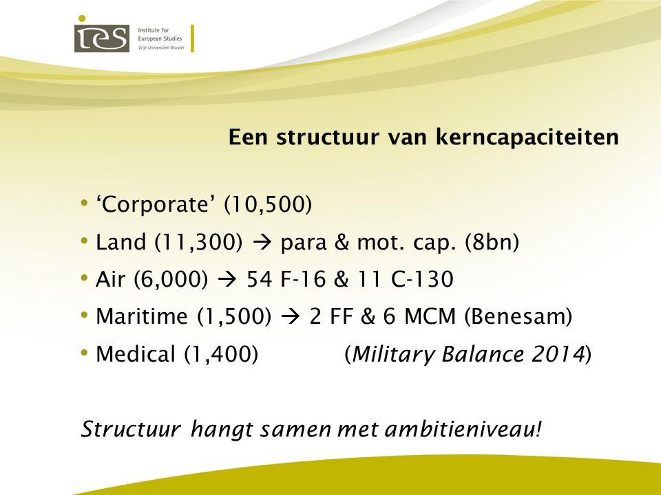 Een structuur van kerncapaciteiten 'Corporate' (10,500) Land (11,300)  para & mot. cap. (8bn) Air (6,000)  54 F-16 & 11 C-130 Maritime (1,500)  2 F