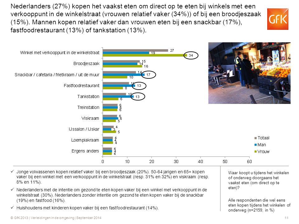 © GfK 2013 | Verleidingen in de omgeving | September 201411 Jonge volwassenen kopen relatief vaker bij een broodjeszaak (20%). 50-64 jarigen en 65+ ko