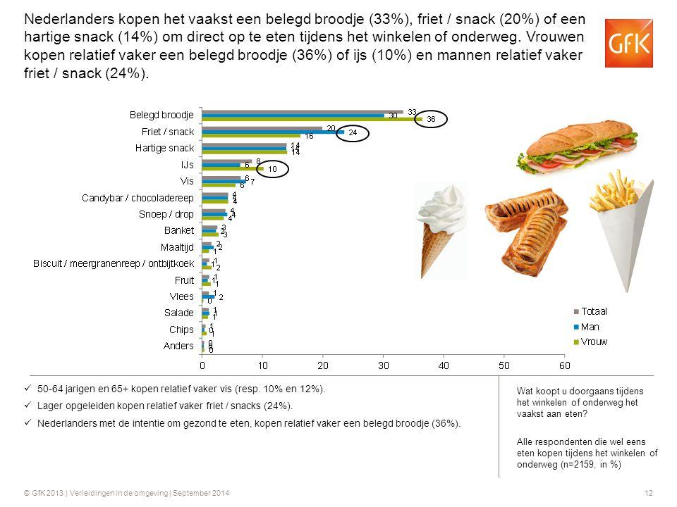 © GfK 2013 | Verleidingen in de omgeving | September 201412 50-64 jarigen en 65+ kopen relatief vaker vis (resp. 10% en 12%). Lager opgeleiden kopen r
