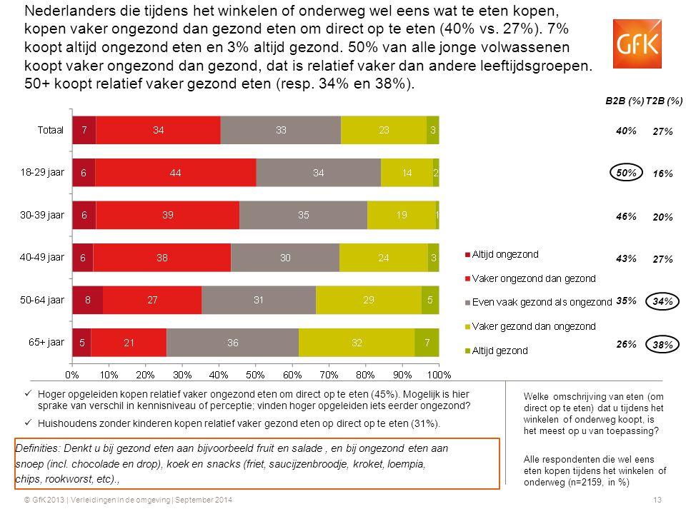 © GfK 2013 | Verleidingen in de omgeving | September 201413 Hoger opgeleiden kopen relatief vaker ongezond eten om direct op te eten (45%). Mogelijk i