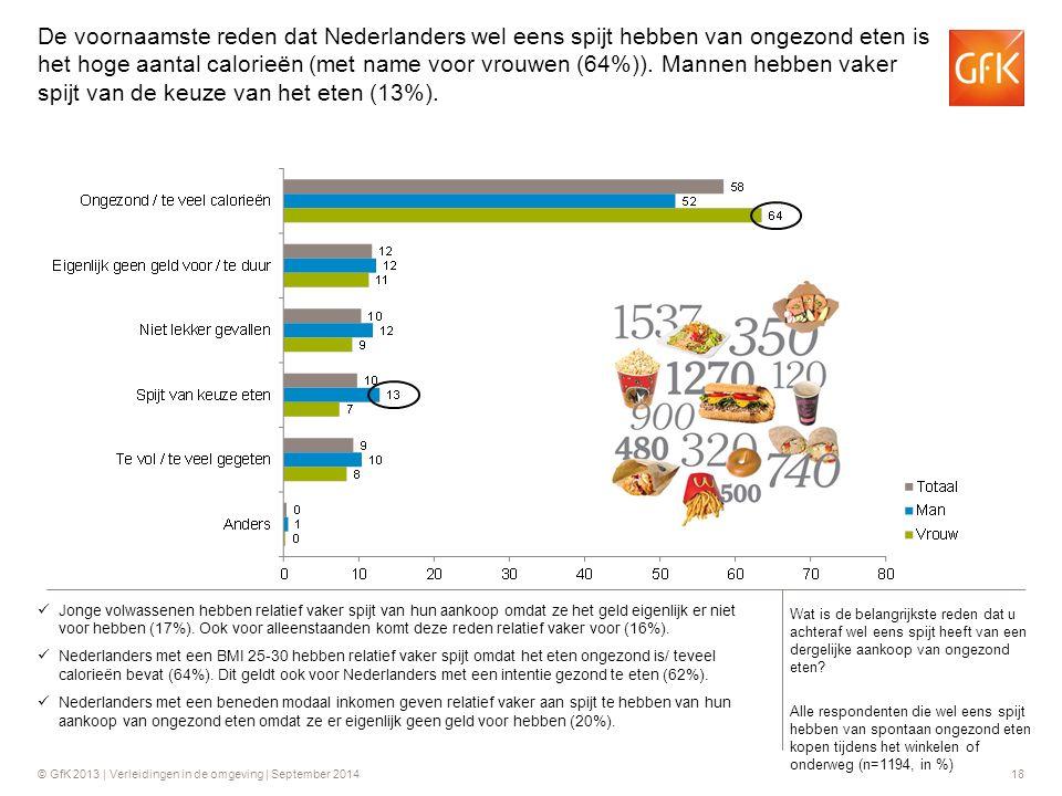 © GfK 2013 | Verleidingen in de omgeving | September 201418 Jonge volwassenen hebben relatief vaker spijt van hun aankoop omdat ze het geld eigenlijk