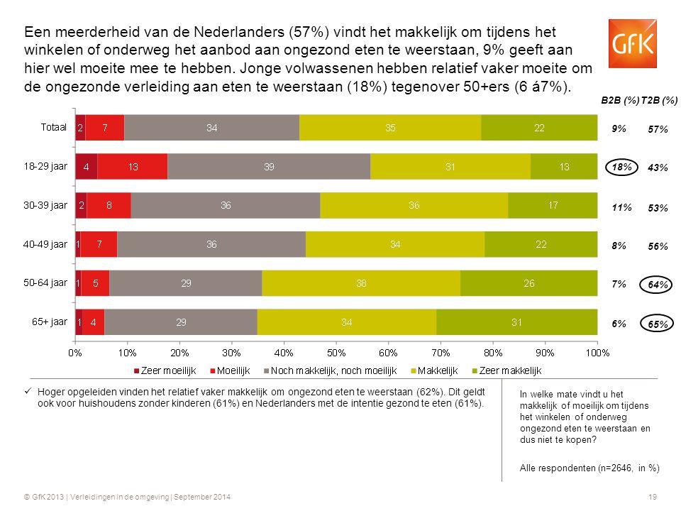 © GfK 2013 | Verleidingen in de omgeving | September 201419 Hoger opgeleiden vinden het relatief vaker makkelijk om ongezond eten te weerstaan (62%).