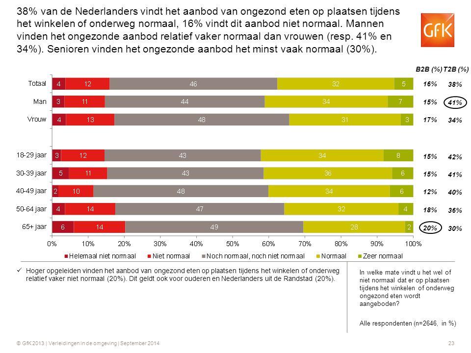 © GfK 2013 | Verleidingen in de omgeving | September 201423 B2B (%) T2B (%) 16% 15% 17% 38% 41% 34% 15% 12% 42% 41% 40% 18% 20% 36% 30% Hoger opgeleid