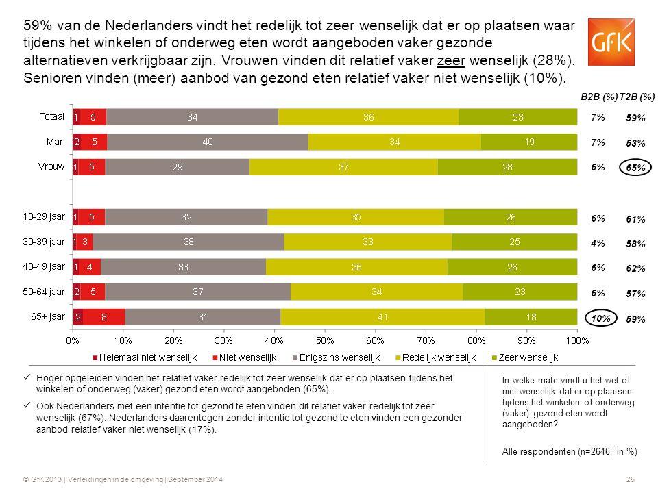 © GfK 2013 | Verleidingen in de omgeving | September 201425 B2B (%) T2B (%) 7% 6% 59% 53% 65% 6% 4% 6% 61% 58% 62% 6% 10% 57% 59% Hoger opgeleiden vin