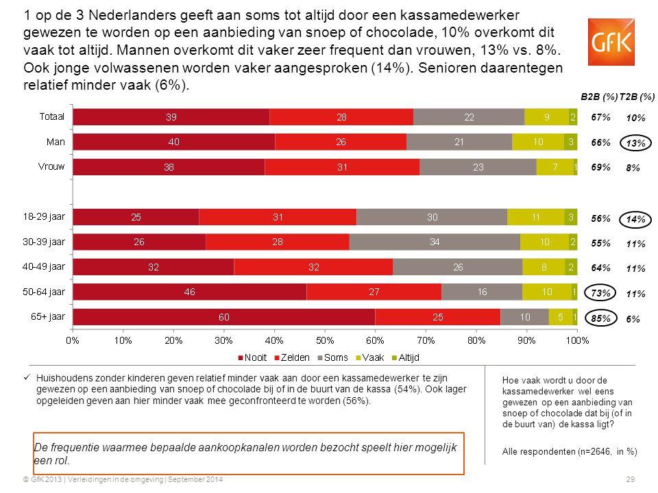 © GfK 2013 | Verleidingen in de omgeving | September 201429 B2B (%) T2B (%) 67% 66% 69% 10% 13% 8% 56% 55% 64% 14% 11% 73% 85% 11% 6% Huishoudens zond