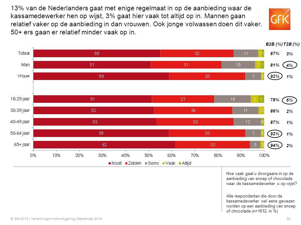 © GfK 2013 | Verleidingen in de omgeving | September 201430 B2B (%) T2B (%) 87% 81% 92% 3% 4% 1% 78% 86% 87% 6% 2% 1% 92% 94% 1% 2% Hoe vaak gaat u do