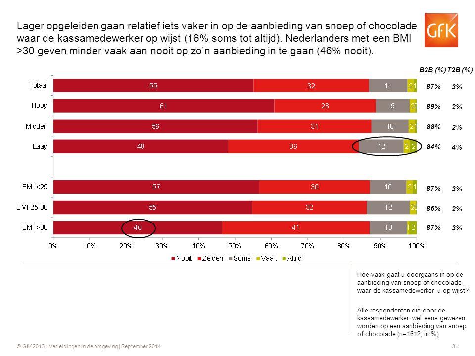 © GfK 2013 | Verleidingen in de omgeving | September 201431 B2B (%) T2B (%) Hoe vaak gaat u doorgaans in op de aanbieding van snoep of chocolade waar