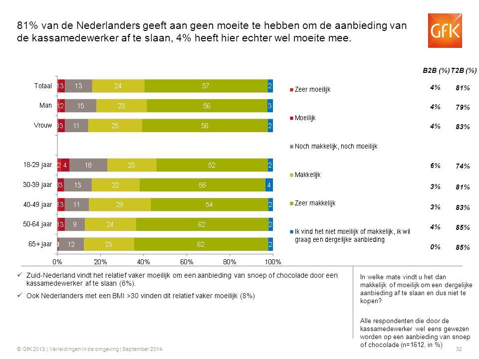 © GfK 2013 | Verleidingen in de omgeving | September 201432 Zuid-Nederland vindt het relatief vaker moeilijk om een aanbieding van snoep of chocolade