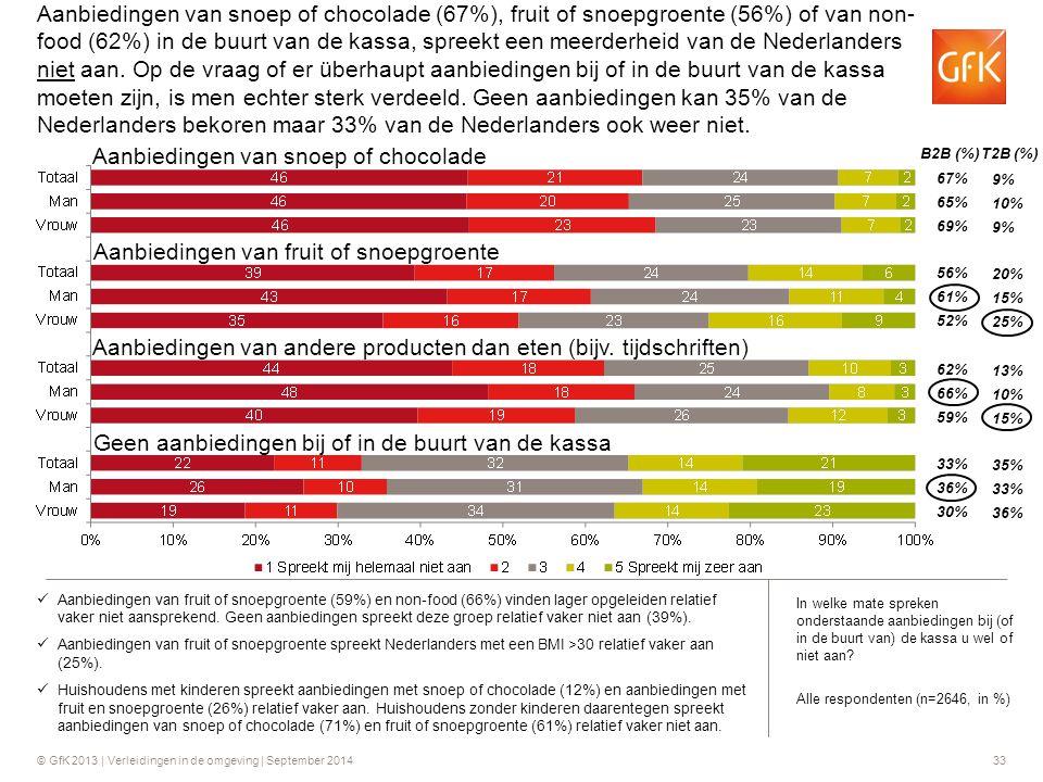 © GfK 2013 | Verleidingen in de omgeving | September 201433 B2B (%) T2B (%) 67% 65% 69% 9% 10% 9% Aanbiedingen van fruit of snoepgroente (59%) en non-