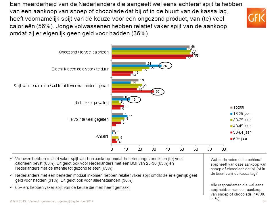 © GfK 2013 | Verleidingen in de omgeving | September 201437 Een meerderheid van de Nederlanders die aangeeft wel eens achteraf spijt te hebben van een