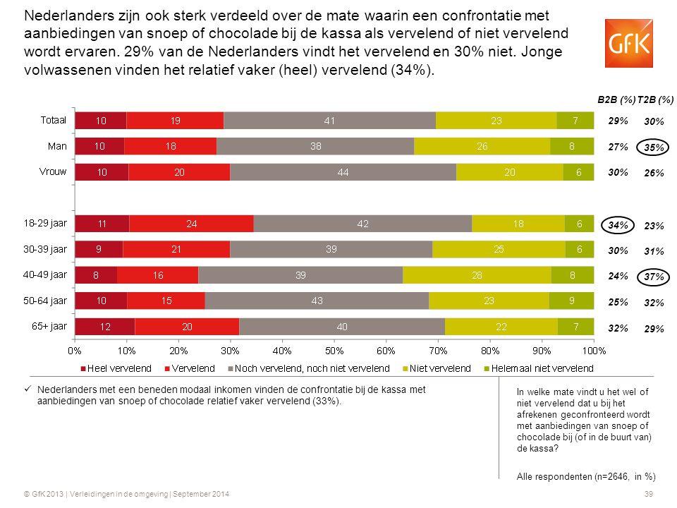 © GfK 2013 | Verleidingen in de omgeving | September 201439 B2B (%) T2B (%) 29% 27% 30% 35% 26% 34% 30% 24% 23% 31% 37% 25% 32% 29% Nederlanders zijn