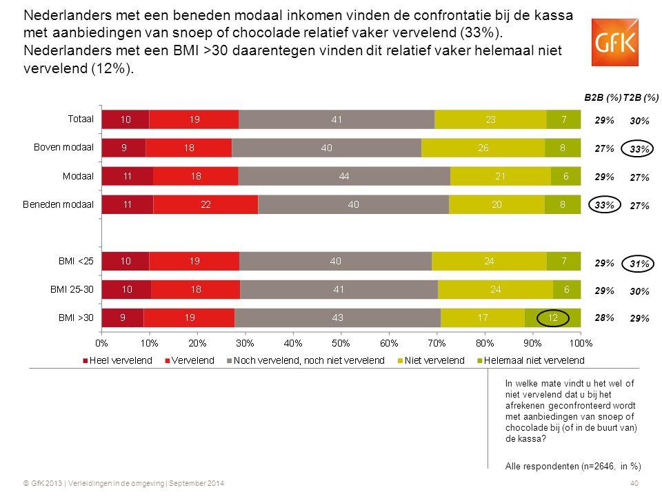 © GfK 2013 | Verleidingen in de omgeving | September 201440 B2B (%) T2B (%) Nederlanders met een beneden modaal inkomen vinden de confrontatie bij de