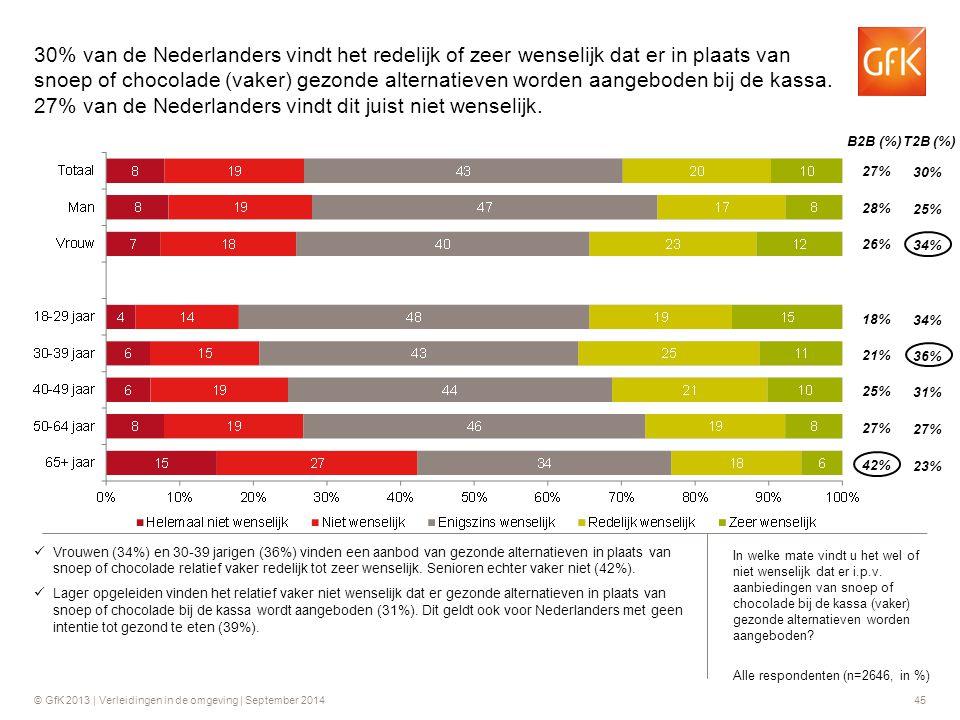 © GfK 2013 | Verleidingen in de omgeving | September 201445 B2B (%) T2B (%) 27% 28% 26% 30% 25% 34% 18% 21% 25% 34% 36% 31% 27% 42% 27% 23% 30% van de