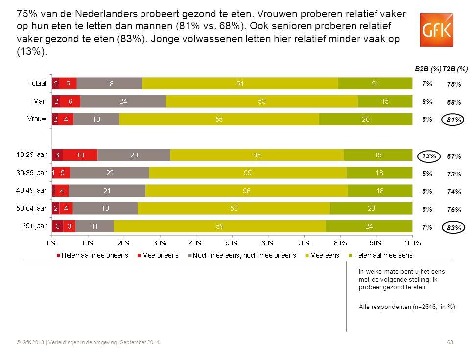 © GfK 2013 | Verleidingen in de omgeving | September 201463 B2B (%) T2B (%) 7% 8% 6% 75% 68% 81% 13% 5% 67% 73% 74% 6% 7% 76% 83% 75% van de Nederland