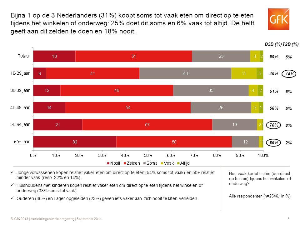 © GfK 2013 | Verleidingen in de omgeving | September 20148 Jonge volwassenen kopen relatief vaker eten om direct op te eten (54% soms tot vaak) en 50+
