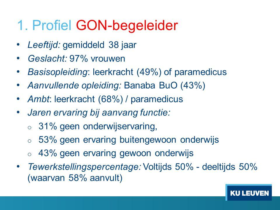 1. Profiel GON-begeleider Leeftijd: gemiddeld 38 jaar Geslacht: 97% vrouwen Basisopleiding: leerkracht (49%) of paramedicus Aanvullende opleiding: Ban