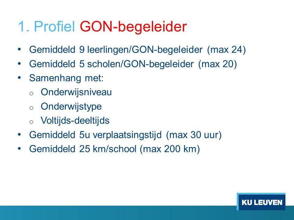1. Profiel GON-begeleider Gemiddeld 9 leerlingen/GON-begeleider (max 24) Gemiddeld 5 scholen/GON-begeleider (max 20) Samenhang met: o Onderwijsniveau