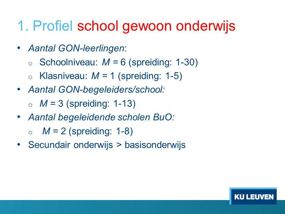 1. Profiel school gewoon onderwijs Aantal GON-leerlingen: o Schoolniveau: M = 6 (spreiding: 1-30) o Klasniveau: M = 1 (spreiding: 1-5) Aantal GON-bege