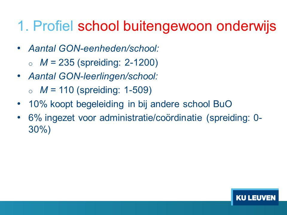 1. Profiel school buitengewoon onderwijs Aantal GON-eenheden/school: o M = 235 (spreiding: 2-1200) Aantal GON-leerlingen/school: o M = 110 (spreiding:
