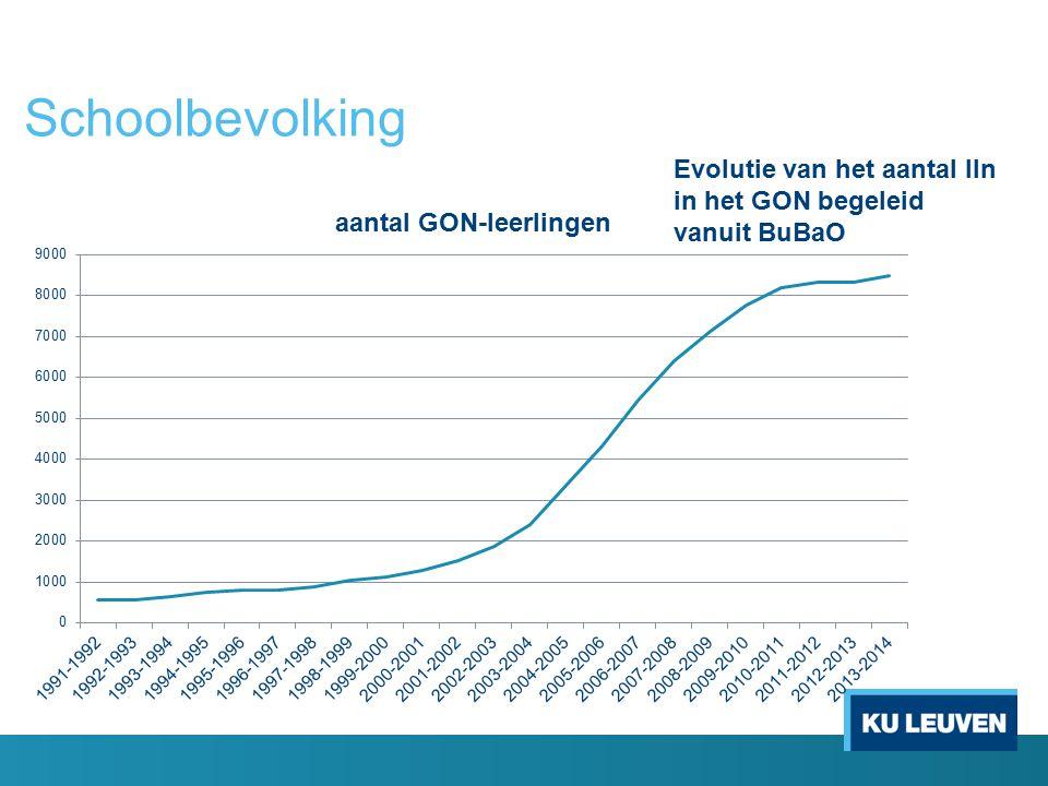 Schoolbevolking Evolutie van het aantal lln in het GON begeleid vanuit BuBaO