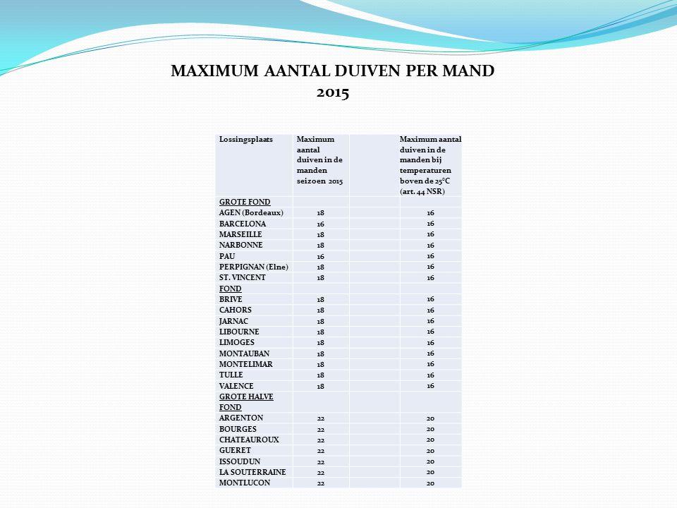 Lossingsplaats Maximum aantal duiven in de manden seizoen 2015 Maximum aantal duiven in de manden bij temperaturen boven de 25°C (art.