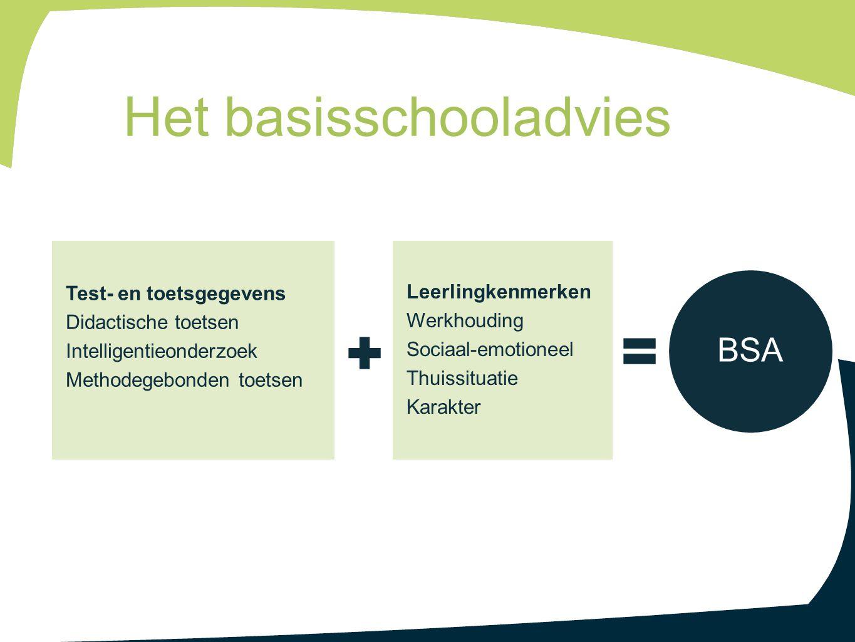 Het basisschooladvies Leerlingkenmerken Werkhouding Sociaal-emotioneel Thuissituatie Karakter Test- en toetsgegevens Didactische toetsen Intelligentie