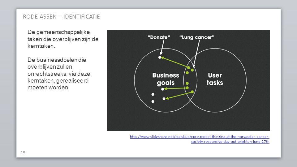 RODE ASSEN – IDENTIFICATIE 15 http://www.slideshare.net/idaiskald/core-model-thinking-at-the-norwegian-cancer- society-responsive-day-out-brighton-jun
