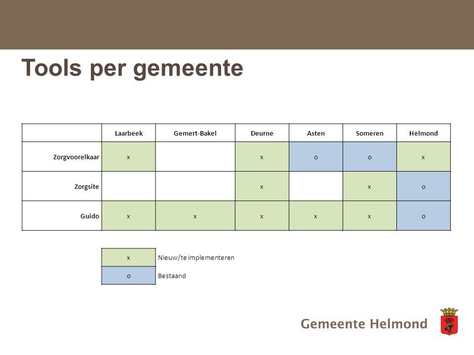 Tools per gemeente LaarbeekGemert-BakelDeurneAstenSomerenHelmond Zorgvoorelkaarx xoox Zorgsite x xo Guidoxxxxxo xNieuw/te implementeren oBestaand