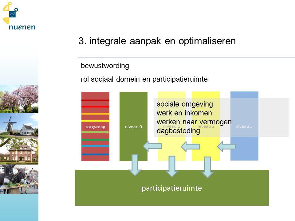 3. integrale aanpak en optimaliseren bewustwording rol sociaal domein en participatieruimte niveau 1niveau 2 niveau 3 niveau 0zorgvraag sociale omgevi