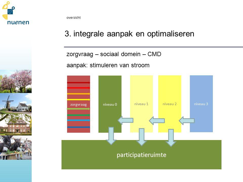 3. integrale aanpak en optimaliseren zorgvraag – sociaal domein – CMD aanpak: stimuleren van stroom overzicht niveau 1niveau 2 niveau 3 niveau 0zorgvr